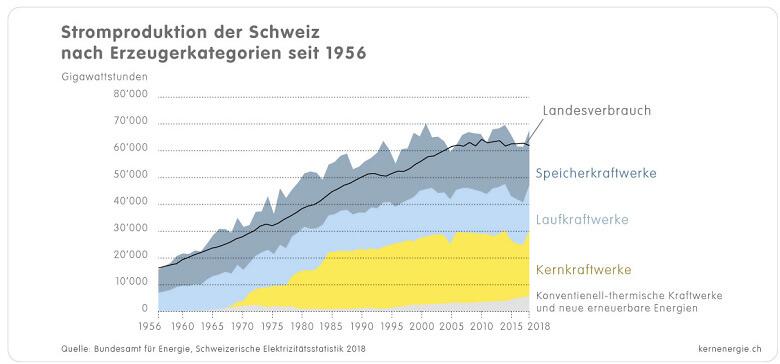 1 1 3c Grafik CH Stromproduktion 1956 2018 d