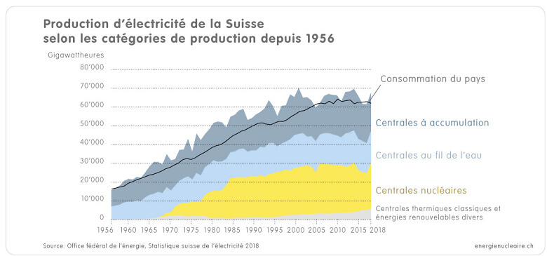 1 1 3c Grafik CH Stromproduktion 1956 2018 f