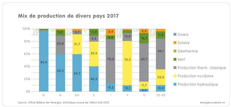 1 1 3d Grafik Produktionsmix Länder 2017 f