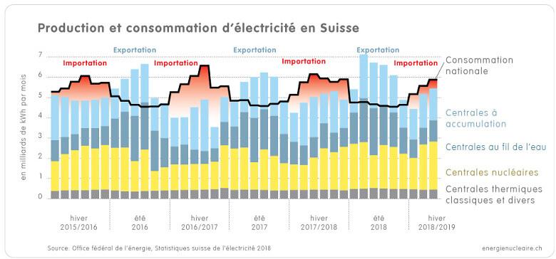 1 1 3f Grafik Strom Jahresverlauf CH 2015 18 f