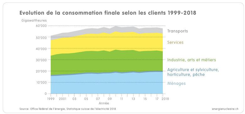 1 1 3g Grafik Verbrauch Verbrauchergruppen 1999 2018 f