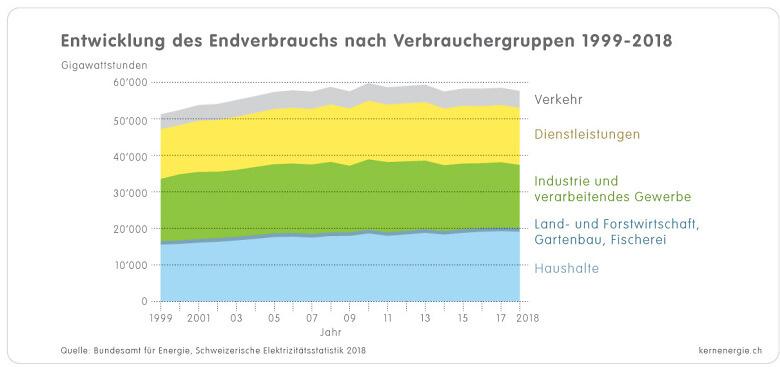 1 1 3g Grafik Verbrauch Verbrauchergruppen 1999 2018 d