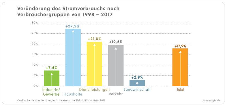 1 3 1a Grafik Strom Verbrauchergruppen 1998 2017 d