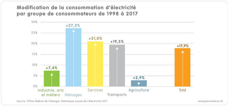1 3 1a Grafik Strom Verbrauchergruppen 1998 2017 f