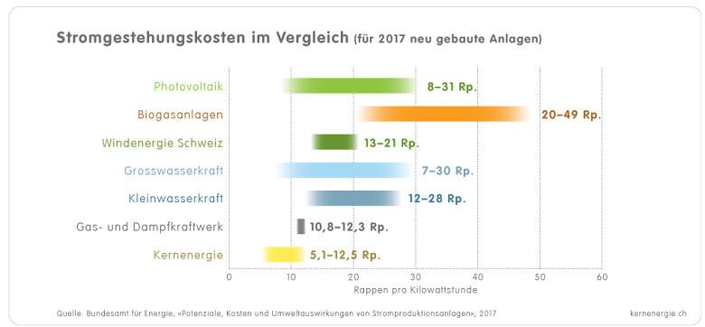 1 3 1c Grafik Stromgestehungskosten d