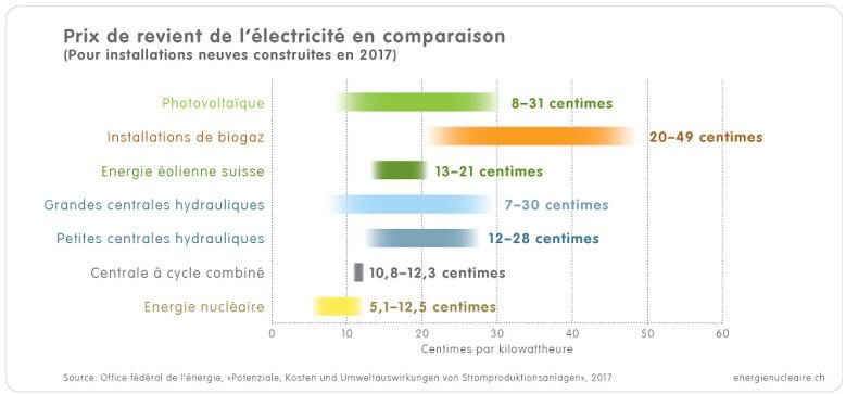 1 3 1c Grafik Stromgestehungskosten f