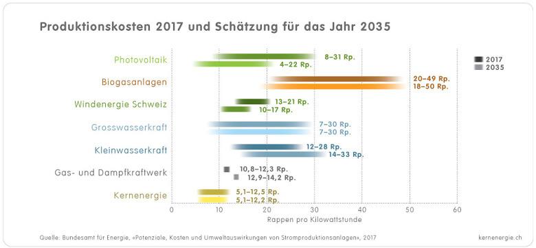 1 3 2a Grafik Stromgestehungskosten heute 2035 d