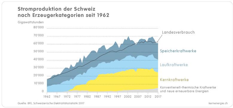 1 3c Grafik CH Stromproduktion 1962 2017 d