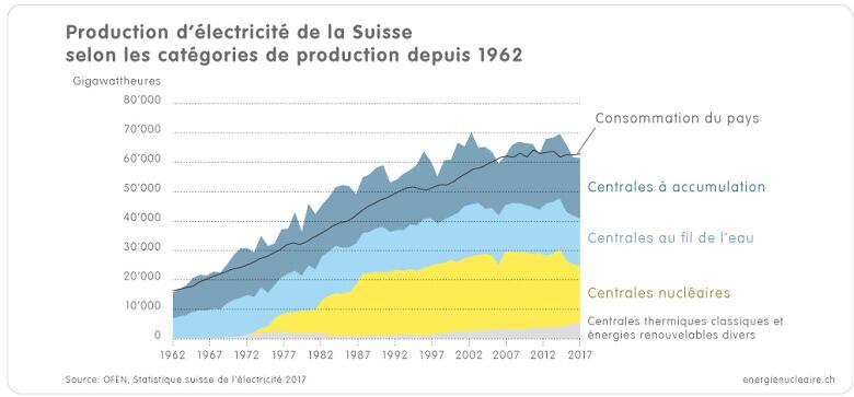 1 3c Grafik CH Stromproduktion 1962 2017 f