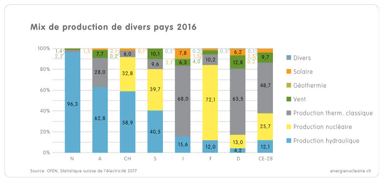 1 3d Grafik Produktionsmix Länder 2016 f
