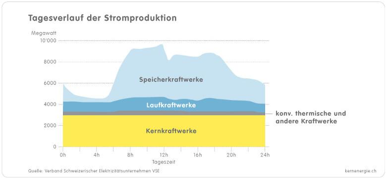 1 3e Grafik Tagesverlauf Stromproduktion d