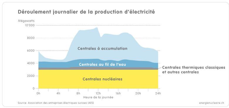 1 3e Grafik Tagesverlauf Stromproduktion f