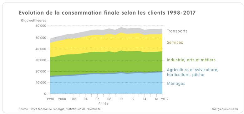 1 3g Grafik Verbrauch Verbrauchergruppen 1998 2017 f