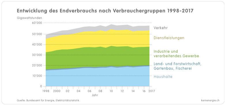 1 3g Grafik Verbrauch Verbrauchergruppen 1998 2017 d