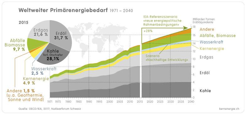 1 4 2a Welt Energiebedarf 1971 2015 2040 d