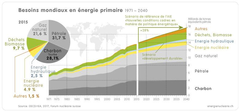 1 4 2a Welt Energiebedarf 1971 2015 2040 f