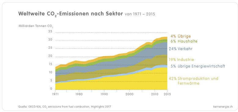 1 4 2b CO2 Emissionen nach Sektor IEA2017 d