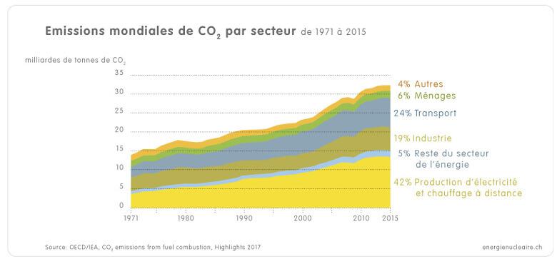 1 4 2b CO2 Emissionen nach Sektor IEA2017 f