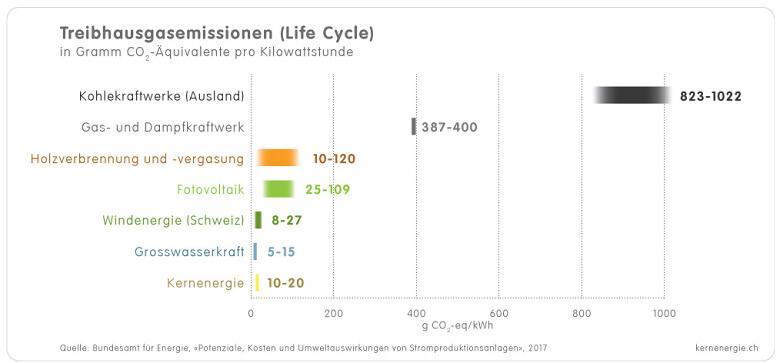 1 4 2c Grafik Treibhausgasemissionen d
