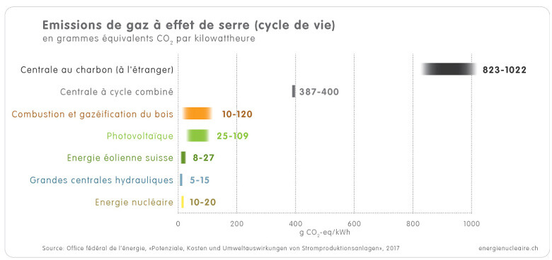 1 4 2c Grafik Treibhausgasemissionen f