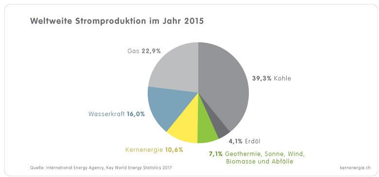 1 4 2d Grafik Globale Stromproduktion 2015 d