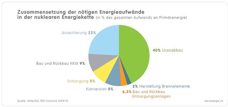 1 4 3b Grafik Energieaufwaende d