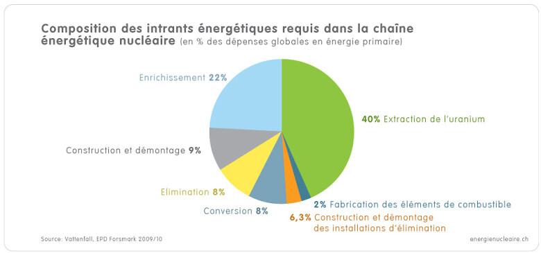 1 4 3b Grafik Energieaufwaende f