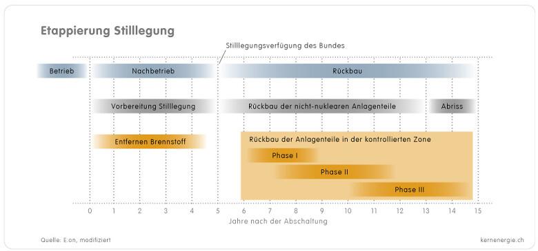 1 6 7a Grafik Stilllegung Etappen d