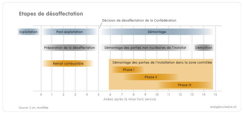1 6 7a Grafik Stilllegung Etappen f