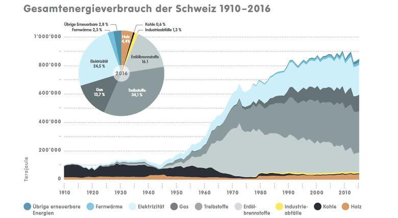 1 7 2a CH Energieverbrauch 1910 2016 d