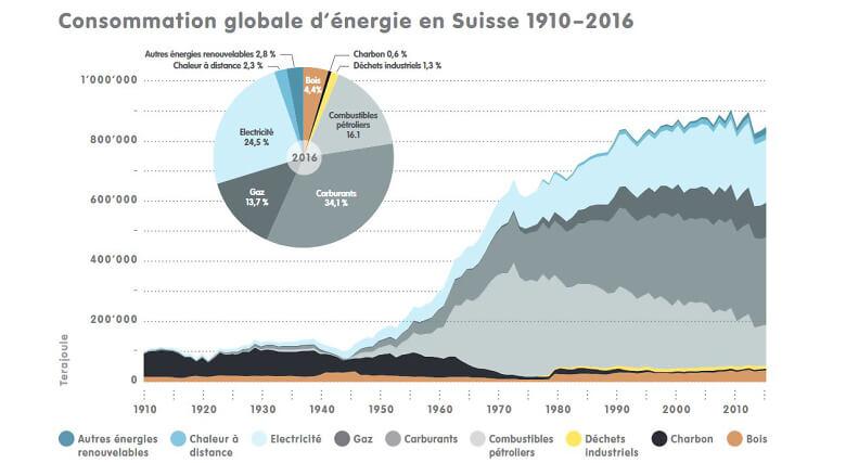 1 7 2a CH Energieverbrauch 1910 2016 f