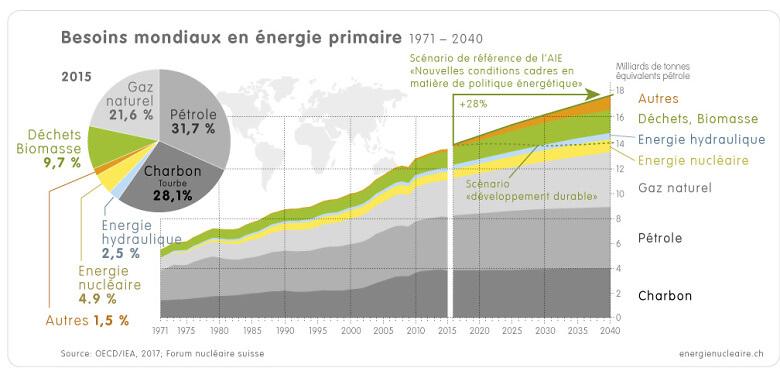 1 8 1a Welt Energiebedarf 1971 2015 2040 f