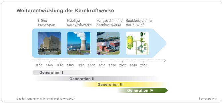 1 9 1a Grafik KKW Generationen d