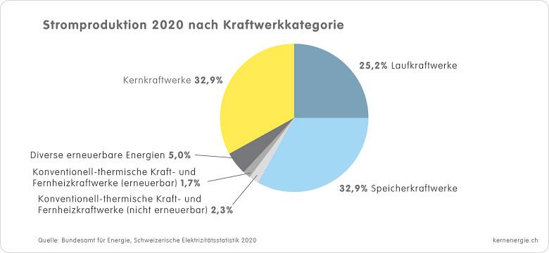 CH Stromprod Kategorie 2020 d
