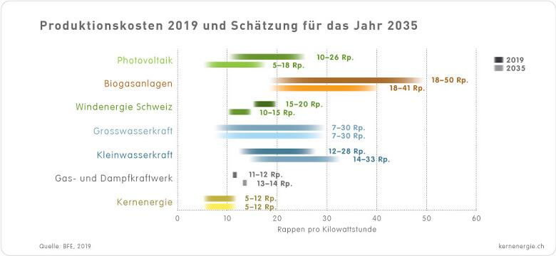 Grafik Stromgestehungskosten 2019 2035 d