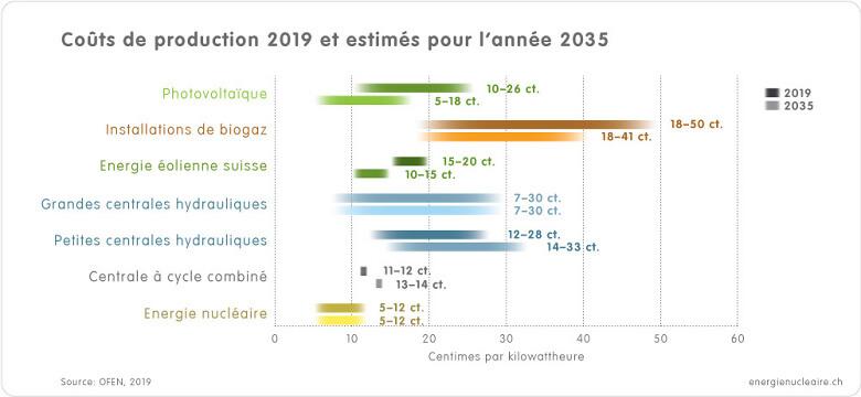 Grafik Stromgestehungskosten 2019 2035 FR